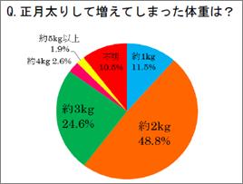 正月太りに関するアンケート①[1]