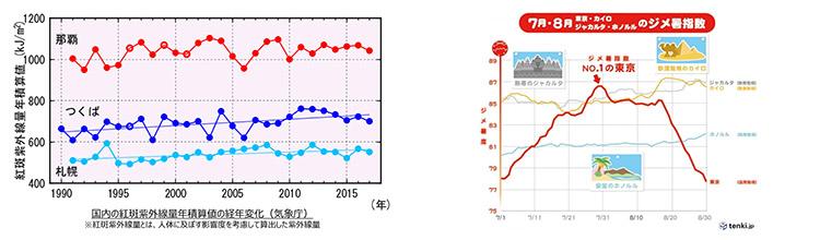 増え続ける日本の紫外線